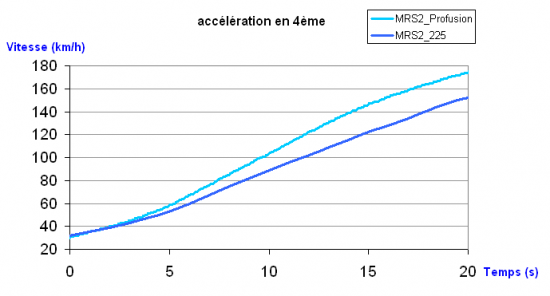 acceleration-megane-profusion-2.png